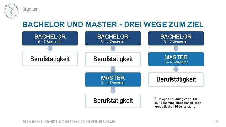Studium BACHELOR UND MASTER - DREI WEGE ZUM ZIEL BACHELOR 6 – 7 Semester