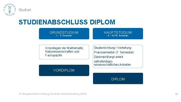 Studium STUDIENABSCHLUSS DIPLOM GRUNDSTUDIUM 1. - 4. Semester Grundlagen der Mathematik, Naturwissenschaften und Fachspezifik