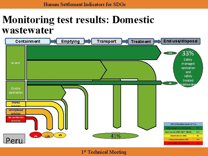 Human Settlement Indicators for SDGs Monitoring test results: Domestic wastewater Emptying Containment Transport Treatment