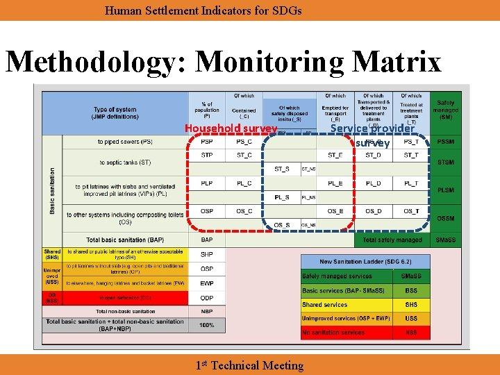 Human Settlement Indicators for SDGs Methodology: Monitoring Matrix Household survey 1 st Technical Meeting