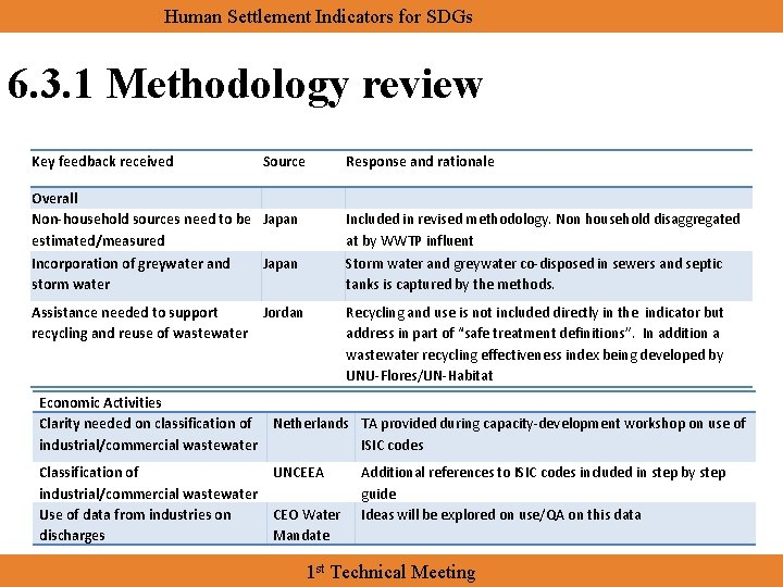 Human Settlement Indicators for SDGs 6. 3. 1 Methodology review Key feedback received Source