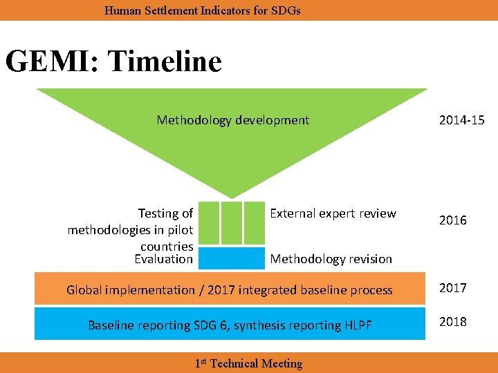 Human Settlement Indicators for SDGs GEMI: Timeline Methodology development Testing of methodologies in pilot
