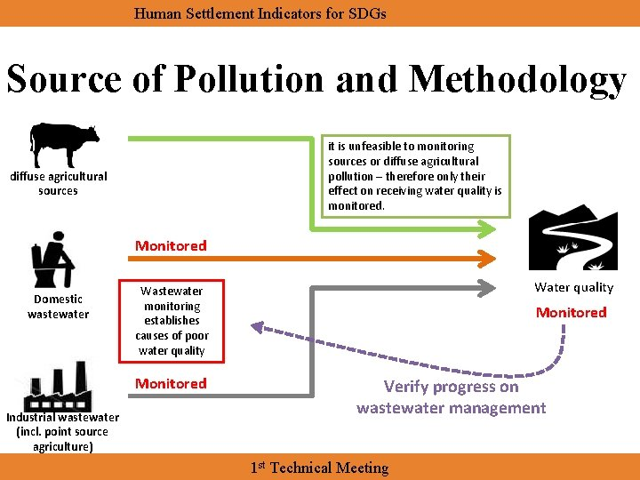 Human Settlement Indicators for SDGs Source of Pollution and Methodology it is unfeasible to