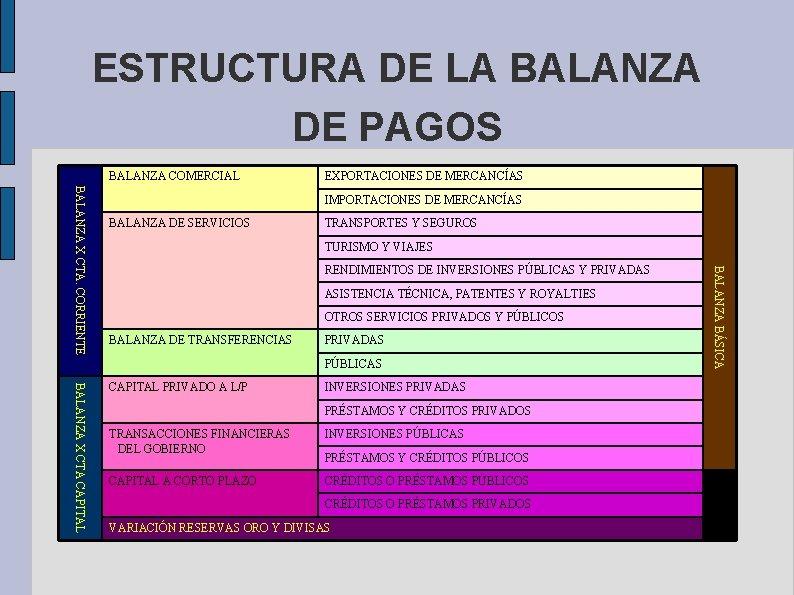 ESTRUCTURA DE LA BALANZA DE PAGOS BALANZA COMERCIAL EXPORTACIONES DE MERCANCÍAS BALANZA DE SERVICIOS