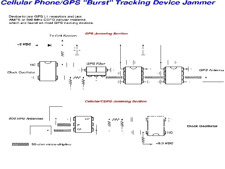 The facts about GPS/GSM Jamming