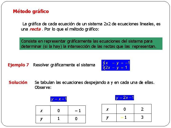 Método gráfico La gráfica de cada ecuación de un sistema 2 x 2 de