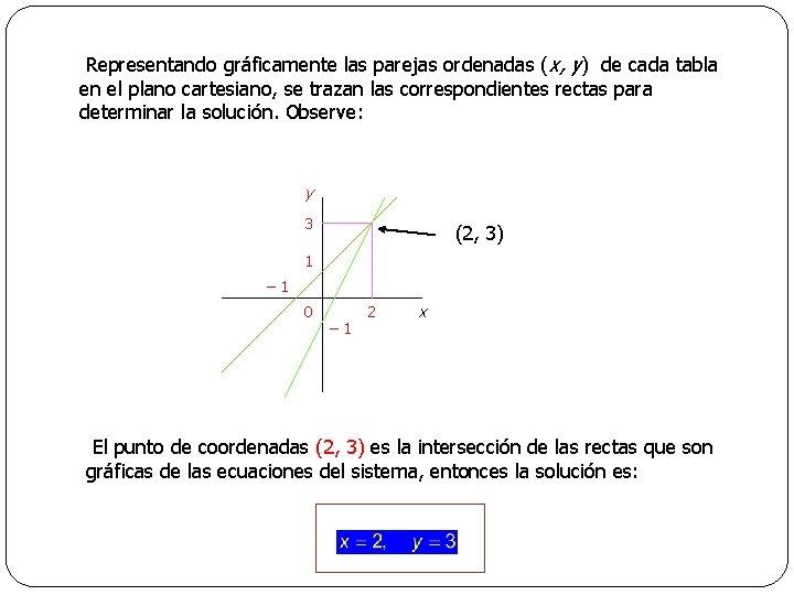 Representando gráficamente las parejas ordenadas (x, y) de cada tabla en el plano cartesiano,