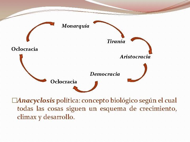 Monarquía Tiranía Oclocracia Aristocracia Democracia Oclocracia �Anacyclosis política: concepto biológico según el cual todas