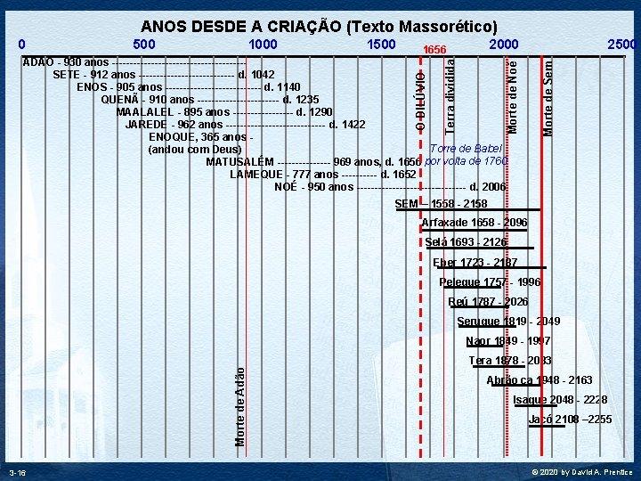 ANOS DESDE A CRIAÇÃO (Texto Massorético) 0 500 1000 1500 2000 1656 2500 Morte