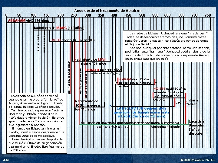 0 50 100 150 200 Años desde el Nacimiento de Abraham 250 300 350
