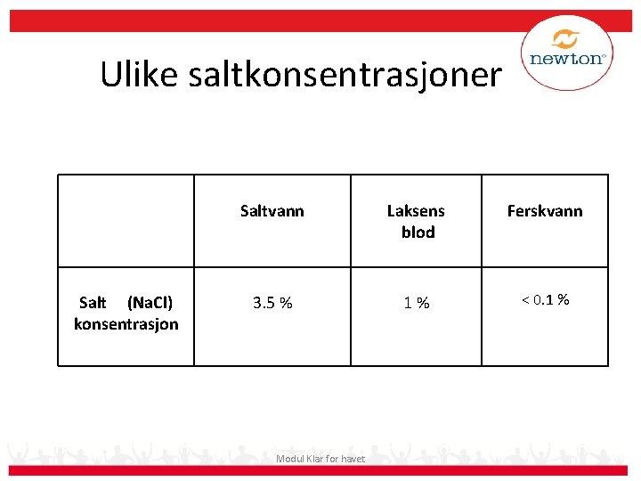 Ulike saltkonsentrasjoner Salt (Na. Cl) konsentrasjon Saltvann Laksens blod Ferskvann 3. 5 % 1%