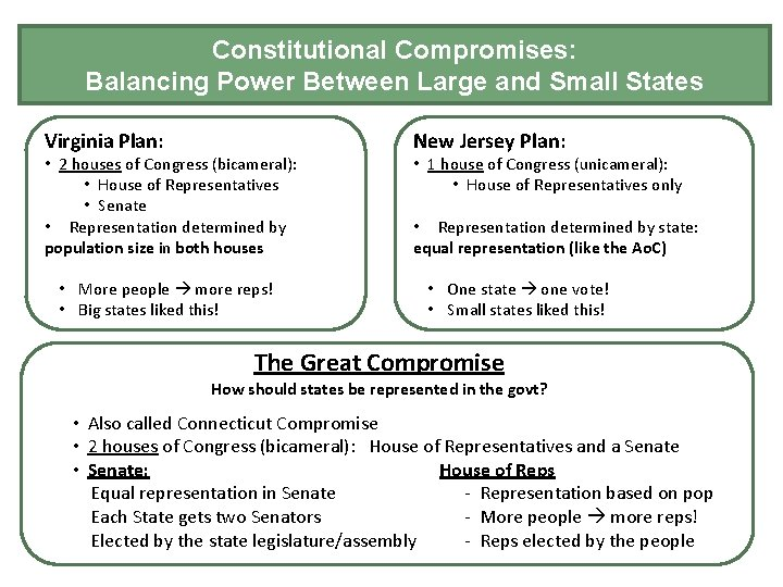 Constitutional Compromises: Balancing Power Between Large and Small States Virginia Plan: • 2 houses
