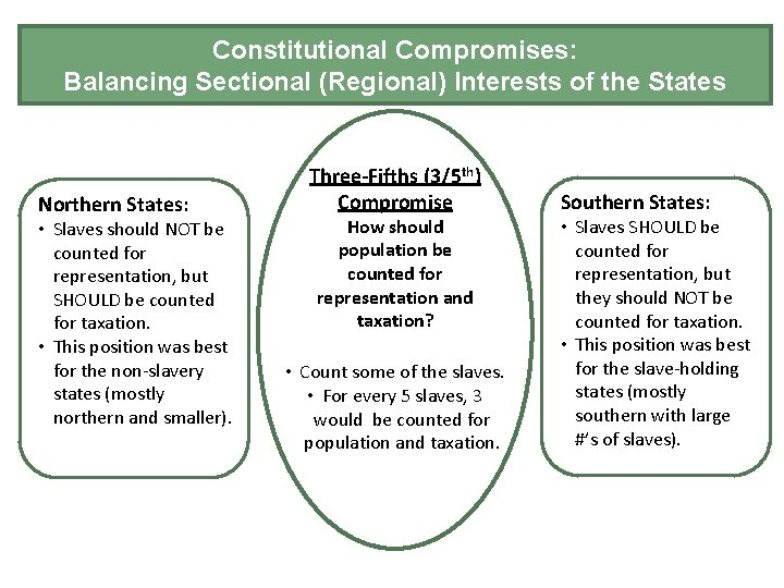 Constitutional Convention – Compromises: Conflicts and Compromises Balancing Sectional (Regional) Interests of the States