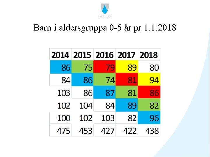 Barn i aldersgruppa 0 -5 år pr 1. 1. 2018