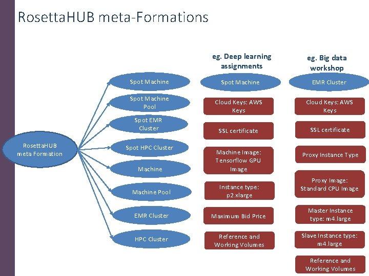 Rosetta. HUB meta-Formations eg. Deep learning assignments Spot Machine EMR Cluster Cloud Keys: AWS