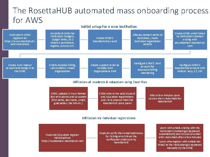 The Rosetta. HUB automated mass onboarding process for AWS Initial setup for a new