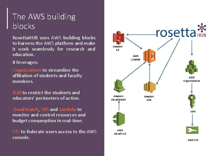 The AWS building blocks Rosetta. HUB uses AWS building blocks to harness the AWS