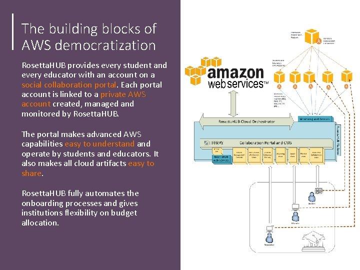 The building blocks of AWS democratization Rosetta. HUB provides every student and every educator