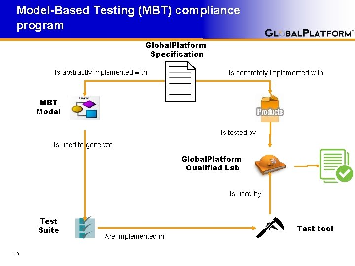 Model-Based Testing (MBT) compliance program Global. Platform Specification Is abstractly implemented with Is concretely