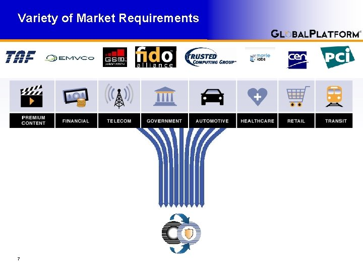 Variety of Market Requirements 7