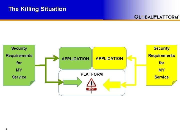 The Killing Situation Security Requirements for APPLICATION 8 for MY MY Service Requirements PLATFORM