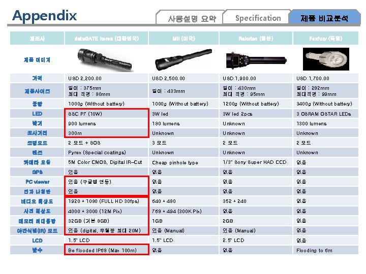 Appendix 제조사 Specification 사용설명 요약 data. GATE korea (대한민국) MII (미국) 제품 비교분석 Rakuten