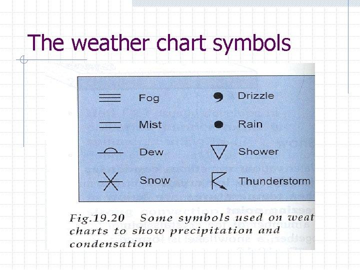 The weather chart symbols