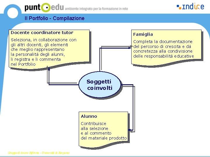 Il Portfolio - Compilazione Docente coordinatore tutor Famiglia Seleziona, in collaborazione con gli altri