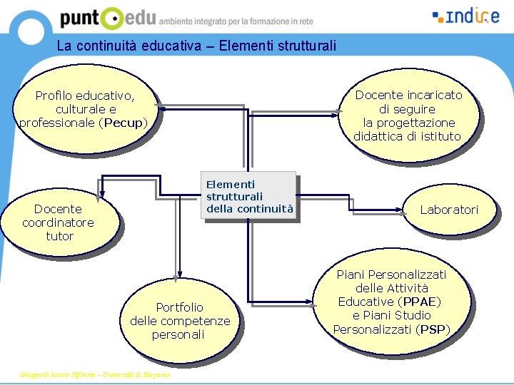 La continuità educativa – Elementi strutturali Formazione sulla riforma Docente incaricato di seguire la