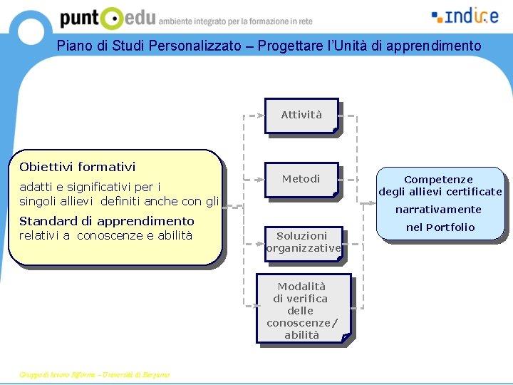 Piano di Studi Personalizzato – Progettare l'Unità di apprendimento Attività Obiettivi formativi adatti e