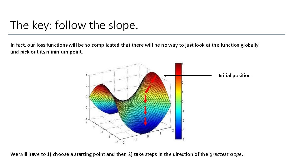 The key: follow the slope. In fact, our loss functions will be so complicated