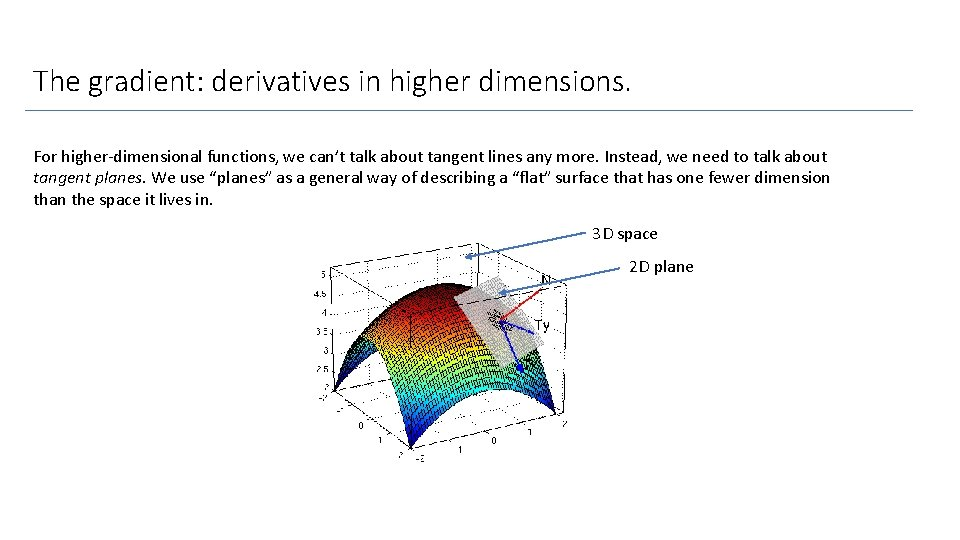 The gradient: derivatives in higher dimensions. For higher-dimensional functions, we can't talk about tangent