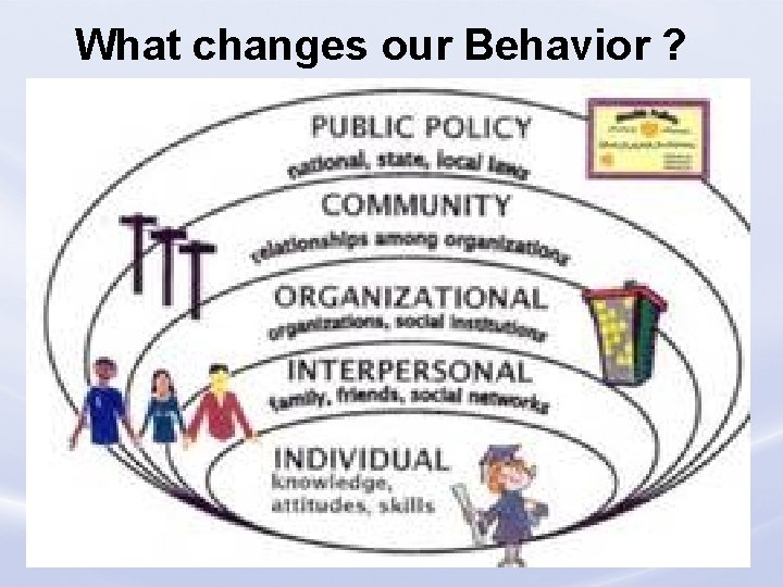 What changes our Behavior ? Loss Control Division