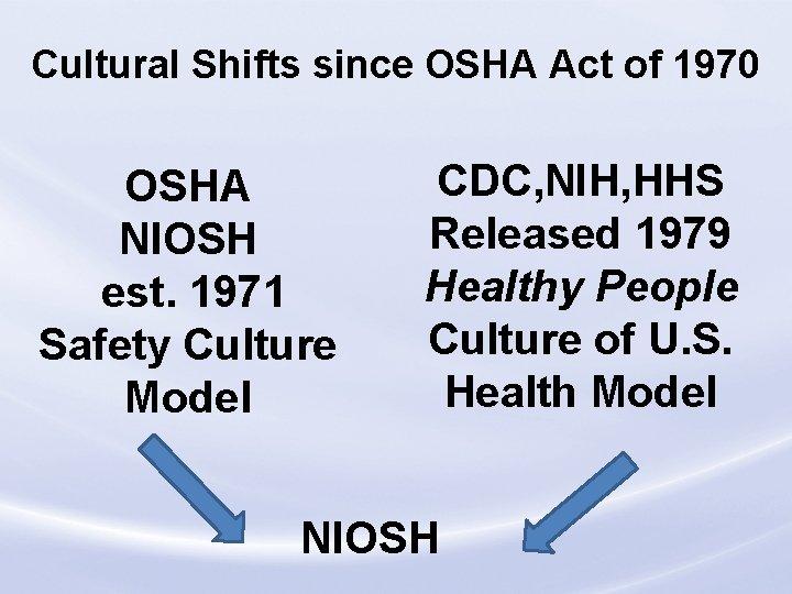 Cultural Shifts since OSHA Act of 1970 OSHA NIOSH est. 1971 Safety Culture Model