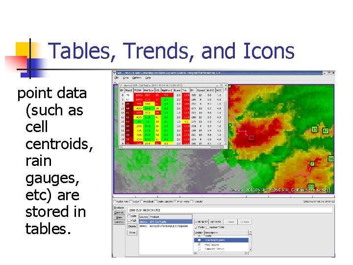 Tables, Trends, and Icons point data (such as cell centroids, rain gauges, etc) are