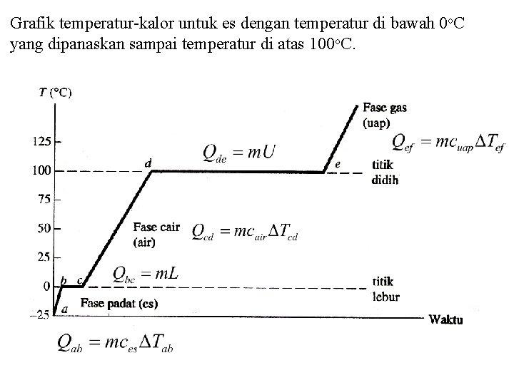 Grafik temperatur-kalor untuk es dengan temperatur di bawah 0 o. C yang dipanaskan sampai
