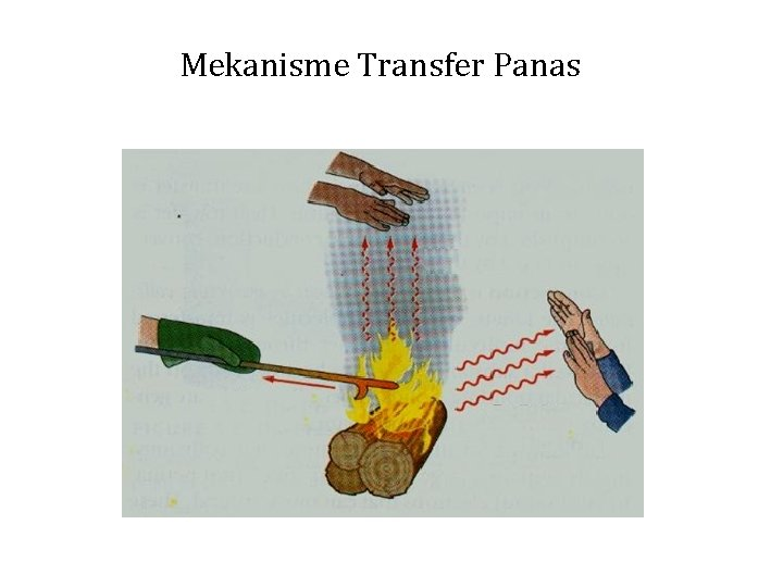Mekanisme Transfer Panas