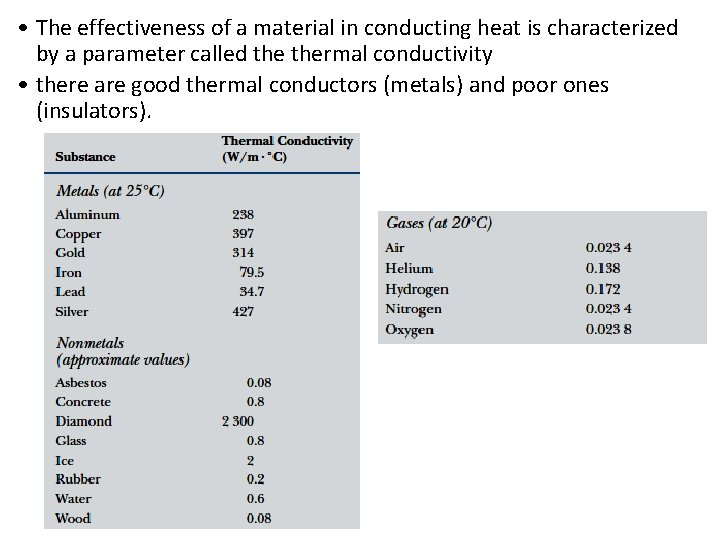 • The effectiveness of a material in conducting heat is characterized by a