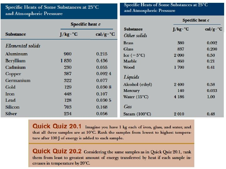 Specific Heat Table