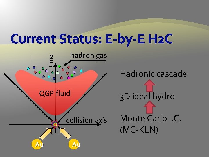 Current Status: E-by-E H 2 C time hadron gas Hadronic cascade QGP fluid 0