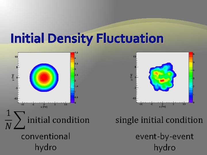 Initial Density Fluctuation conventional hydro event-by-event hydro