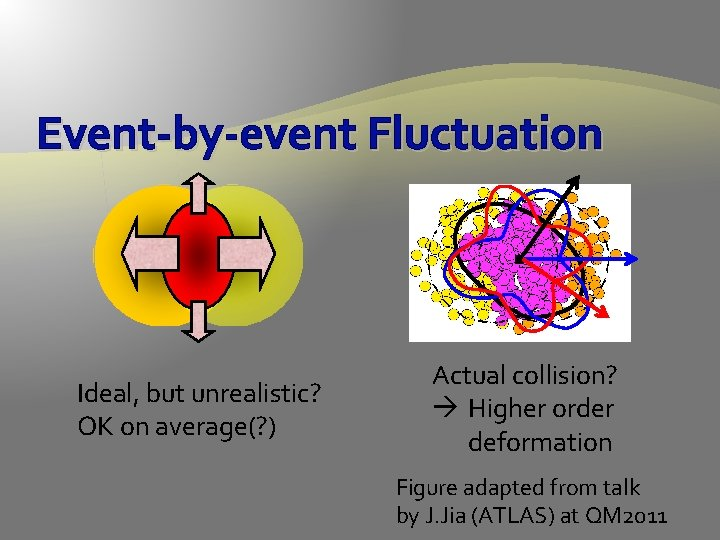 Event-by-event Fluctuation Ideal, but unrealistic? OK on average(? ) Actual collision? Higher order deformation