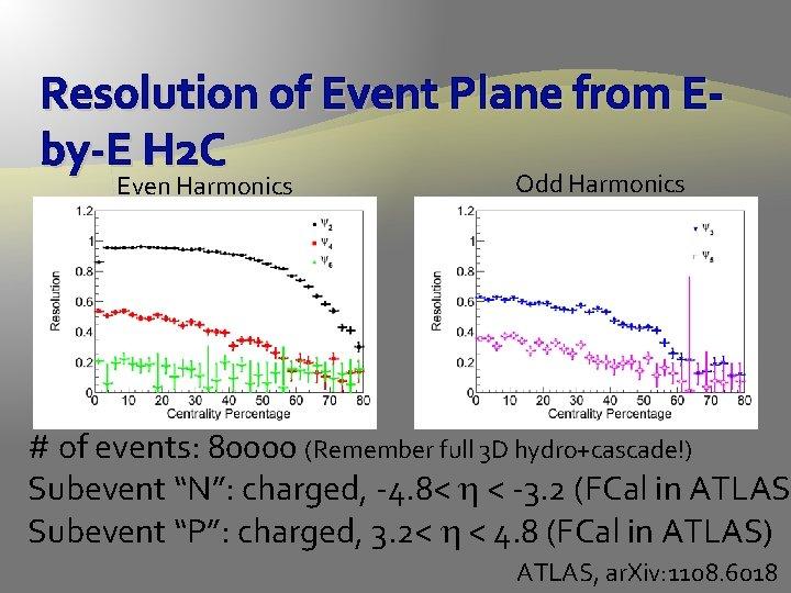 Resolution of Event Plane from Eby-E H 2 C Even Harmonics Odd Harmonics #