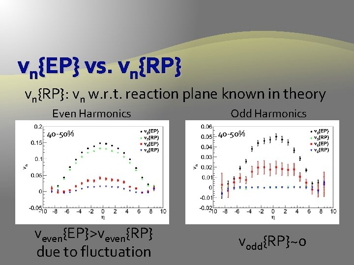 vn{EP} vs. vn{RP}: vn w. r. t. reaction plane known in theory Even Harmonics