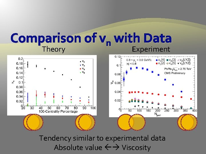 Comparison of vn with Data Theory Experiment Tendency similar to experimental data Absolute value