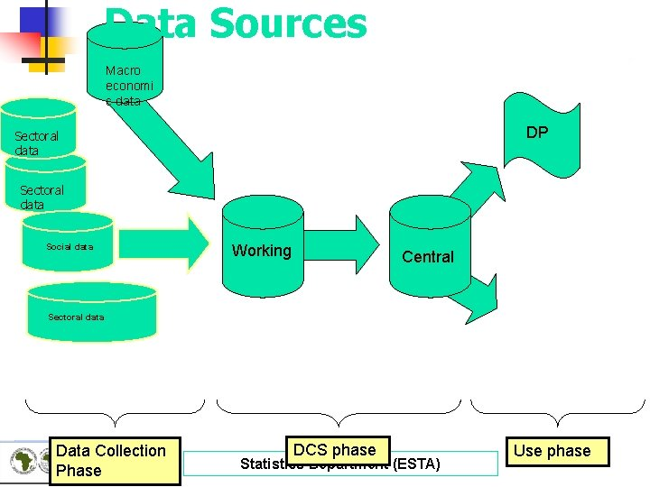 Data Sources Macro economi c data DP Sectoral data Social data Working Central Sectoral