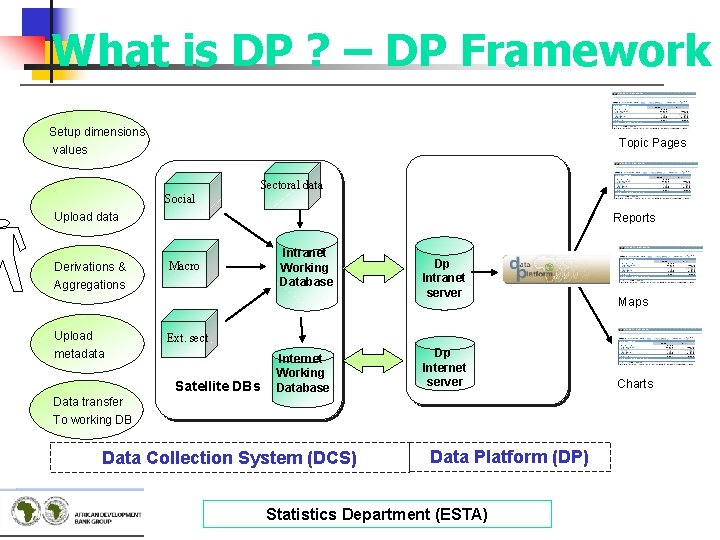 What is DP ? – DP Framework Setup dimensions values Topic Pages Sectoral data
