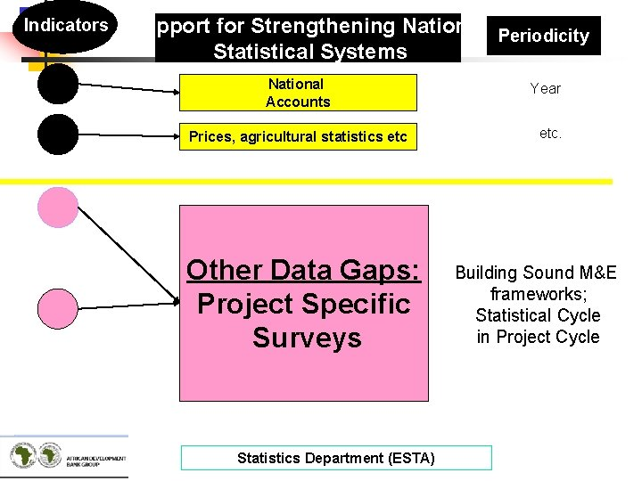 Indicators Support for Strengthening National Periodicity Statistical Systems National Accounts Prices, agricultural statistics etc