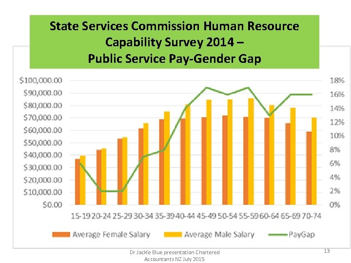 State Services Commission Human Resource Capability Survey 2014 – Public Service Pay-Gender Gap Dr