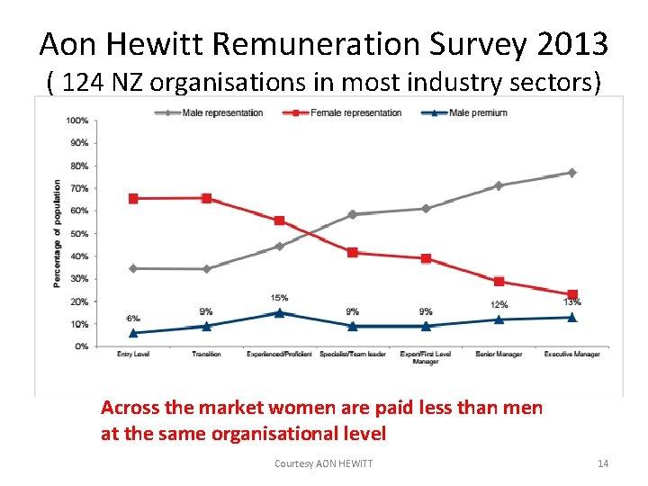 Aon Hewitt Remuneration Survey 2013 ( 124 NZ organisations in most industry sectors) Across